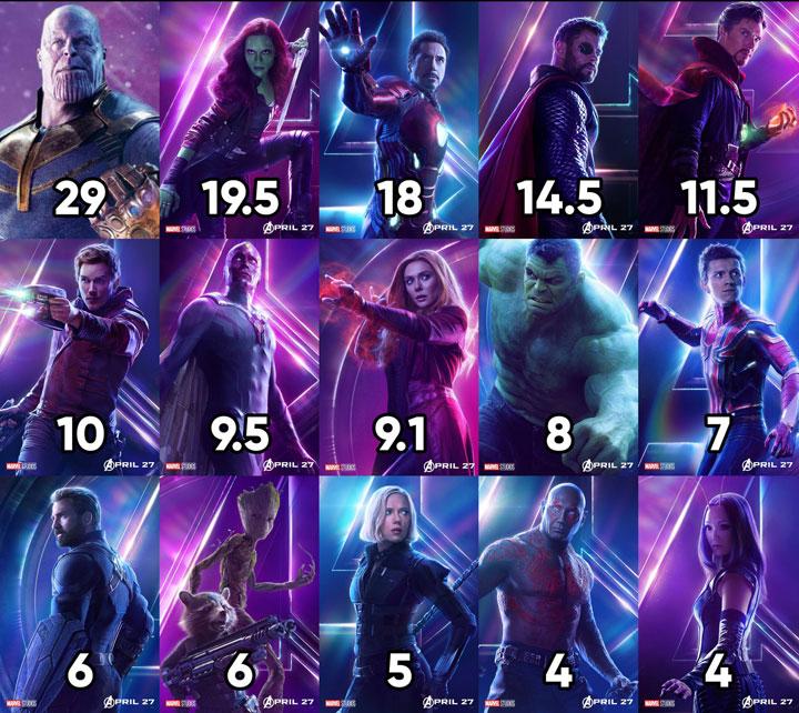 Breakdown of character screentime in Avengers: Infinity War