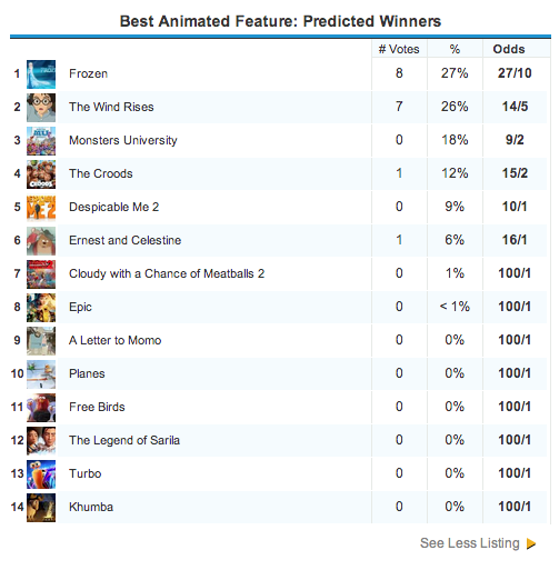gold-derby-2013-best-animated-feature-odds