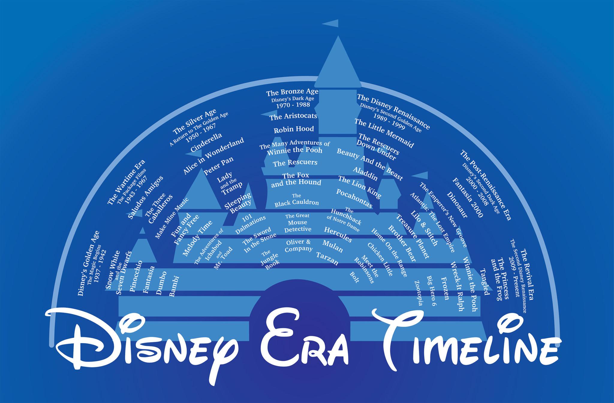 DisneyEraTimeline