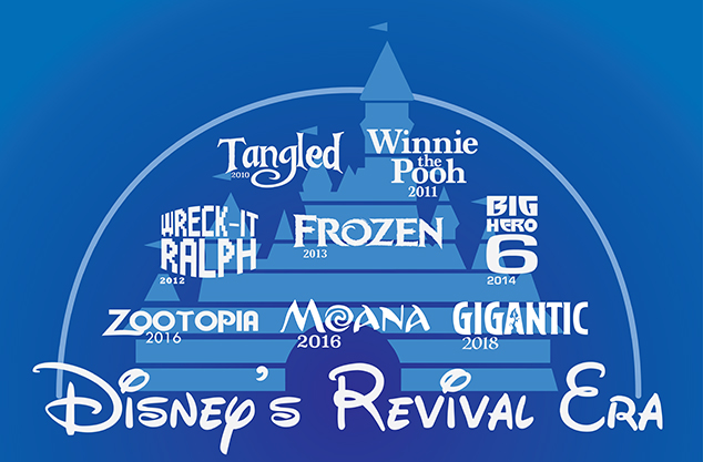 Disney Canon Countdown The Revival Era Rotoscopers