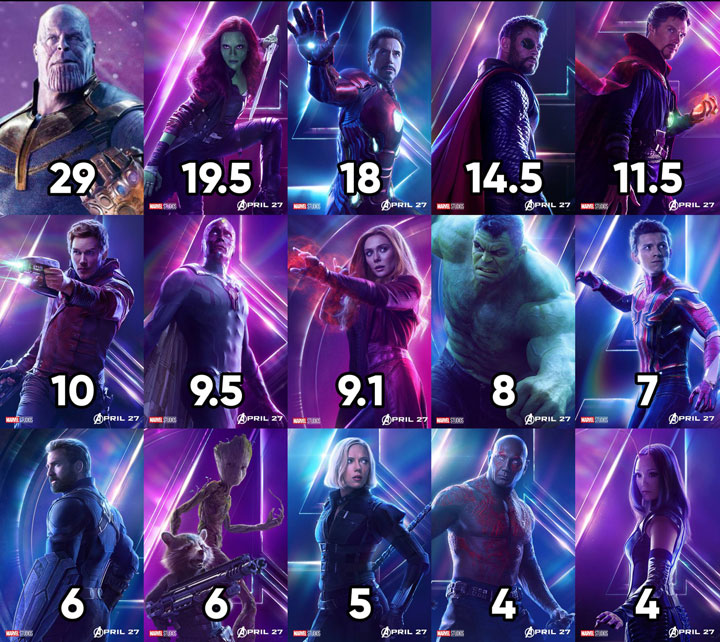 Breakdown of character screentime in Avengers: Infinity War